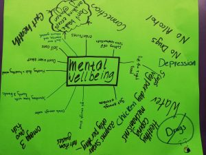 Mindmap made by the students